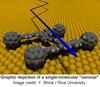 Nanocartriangle